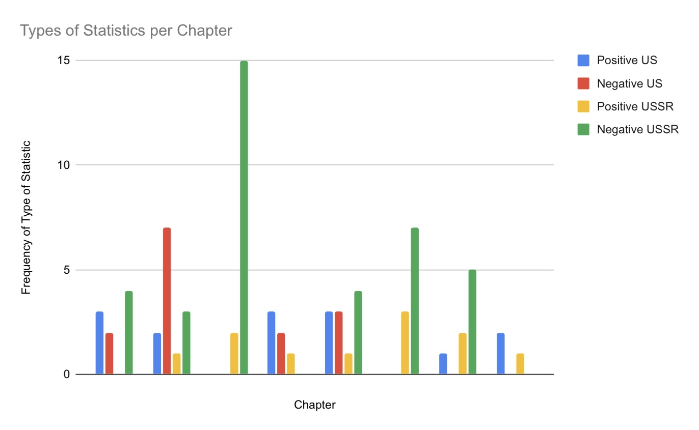 Graph showing the number of positive and negative statements about the US and the USSR, respectively, in each chapter of Gaddis's book.