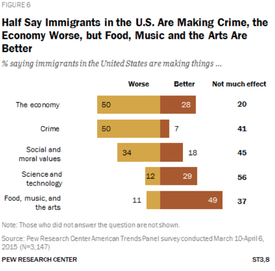 """An infographic titled """"Half Say Immigrants in the U.S. are Making Crime, the Economy Worse but Food, Music and the Arts are Better"""" with a chart showing information to that effect."""
